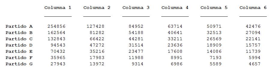 Tabla con todos los votos divididos entre su número de columna