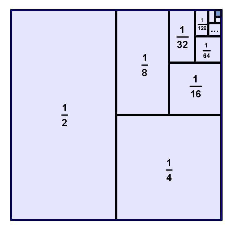 Cuadrado que ilustra cómo la suma geométrica infinita tiende a 1