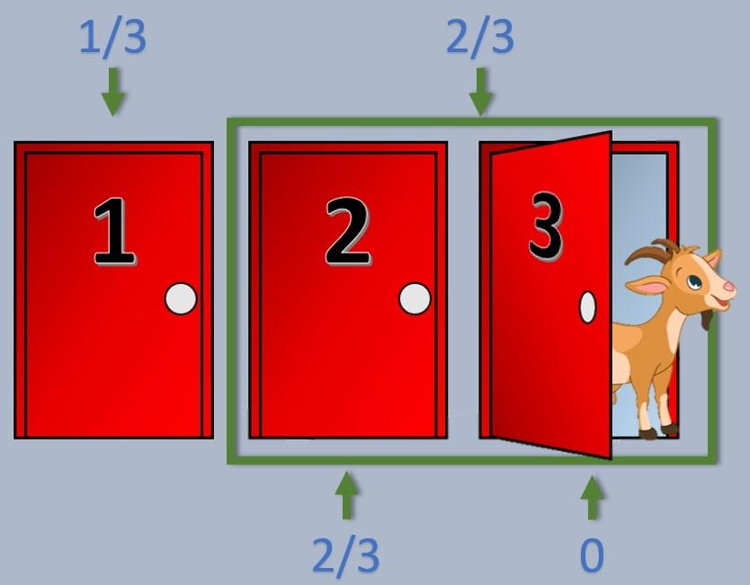 🎲 El Problema de Monty-Hall: ¿Puede usarse en un test? 2