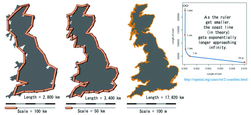 Longitud de costa de Gran Bretaña que tiende a infinito al medir con reglas más pequeñas
