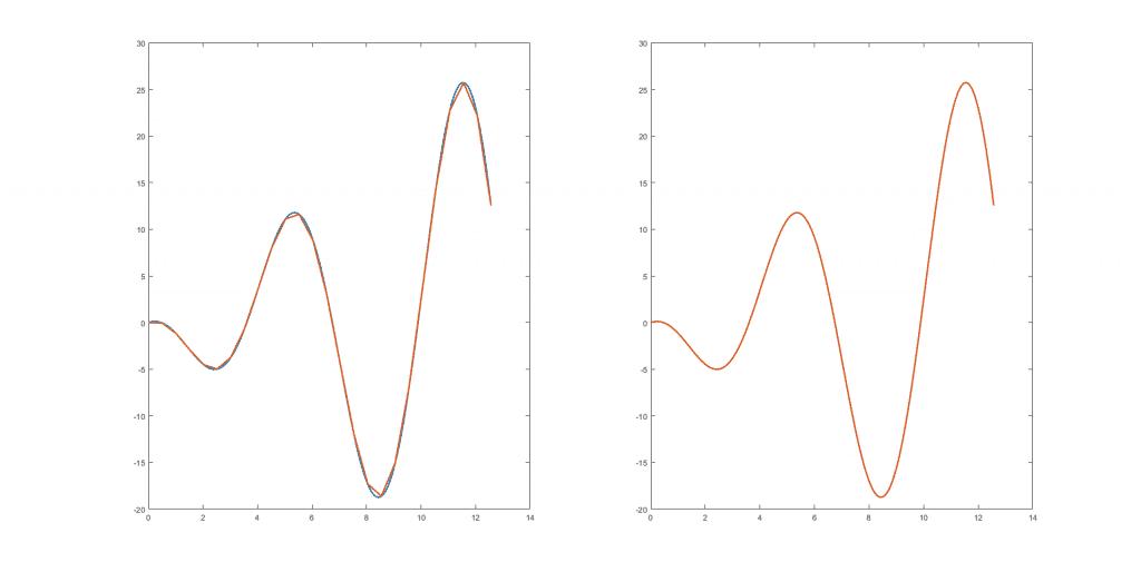 Adaptación de una curva suave por medio de segmentos cada vez más pequeños (2)