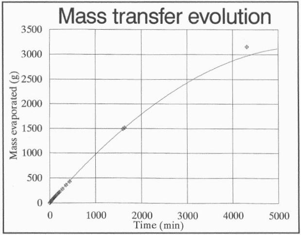 Evolución de la masa evaporada en un botijo