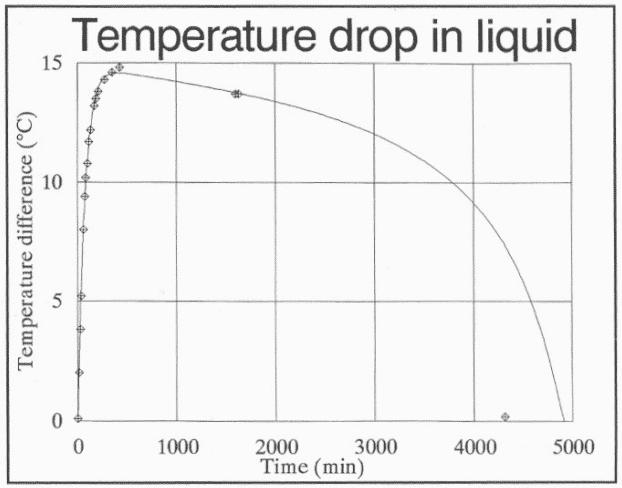 Evolución de la temperatura en un botijo