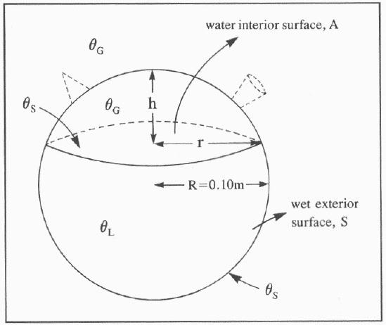 Esquema con los parámetros necesarios para explicar el mecanismo de un botijo