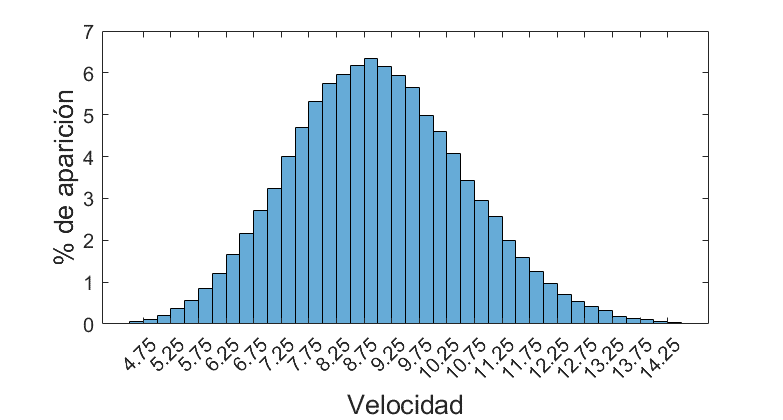 Distribución estadística de la velocidad de caballos en Minecraft