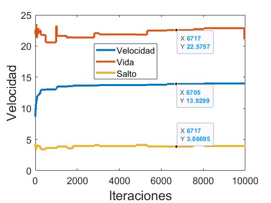 Evolución de la velocidad y el resto de atributos tras 10000 iteraciones