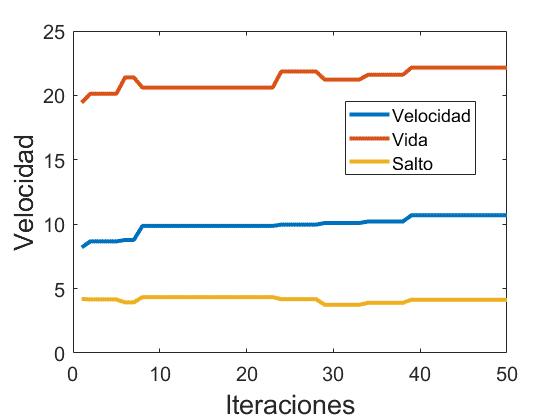 Evolución de la velocidad y el resto de atributos tras 50 iteraciones