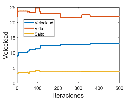 Evolución de la velocidad y el resto de atributos tras 500 iteraciones